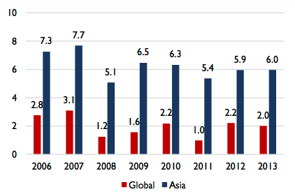 ILO: China Drives 6% Annual Wage Growth in Asia-Pacific