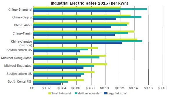Electricity Costs: US vs. China