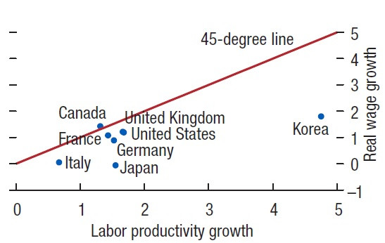 Two Reasons Why Wage Growth Has Stagnated in Japan