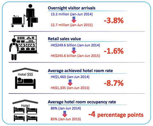 Hong Kong's Tourism Slowdown - By Numbers