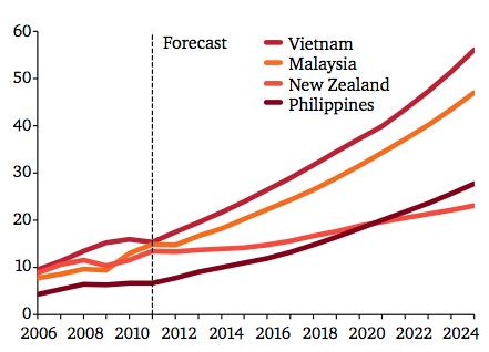 Five Trends Driving Increased FDI in Vietnam