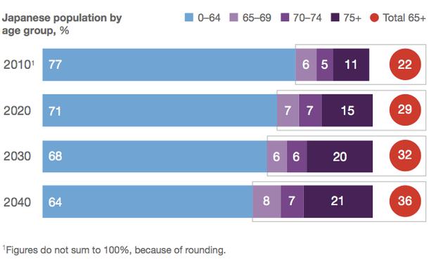 Japan's Demographic Outlook