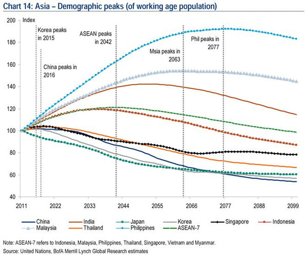Asia-Pacific's Demographic Outlook