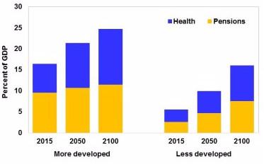 The public finance burden of ageing societies