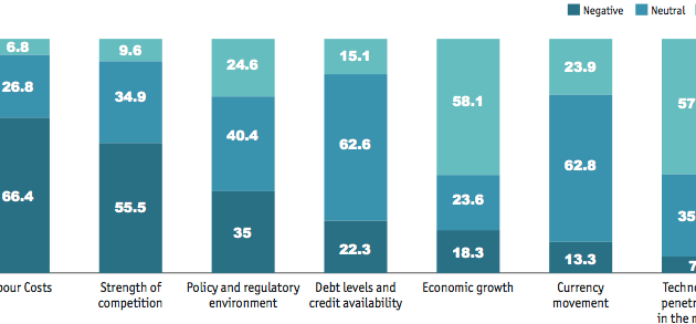 China: Increasing Labour Costs Pose Greatest Threat to Profitability