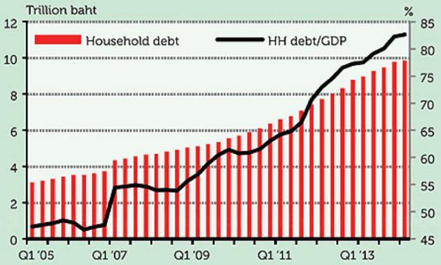 Household Debts Weaken Thailand's Economic Outlook