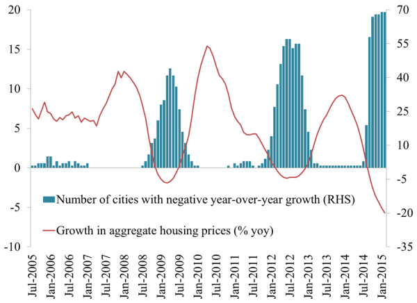 China Real Estate: Price Decline Accelerates, Government Releases Stimulus