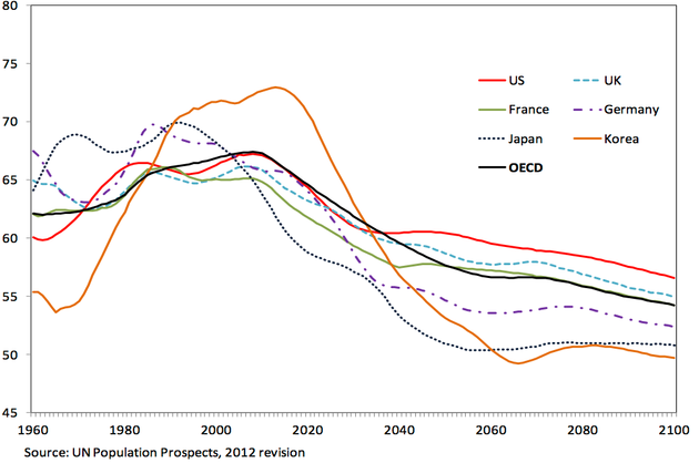 IMF: Aging Populations, Stronger Risks of Deflation
