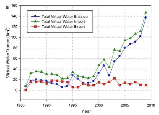 Ever Wondered How Much Water China Imports?