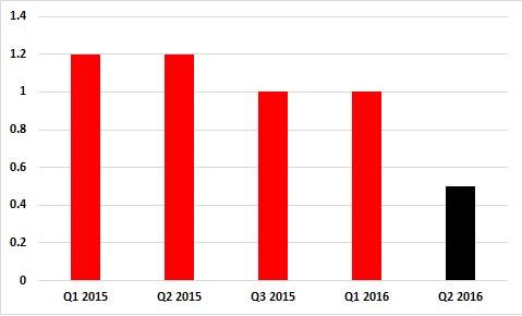 IMF 2016 Growth Forecast: Weakening Japan, Stabilising China