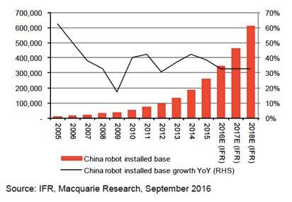 How China will dominate the global robotics market