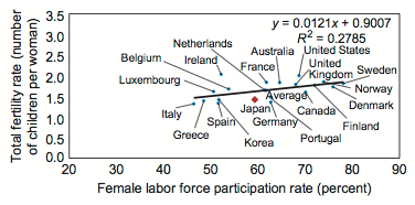 Increase Female Labor Force Participation to Boost Fertility