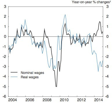 You'll Be Surprised at Just How Far Wages Have Fallen In Japan............