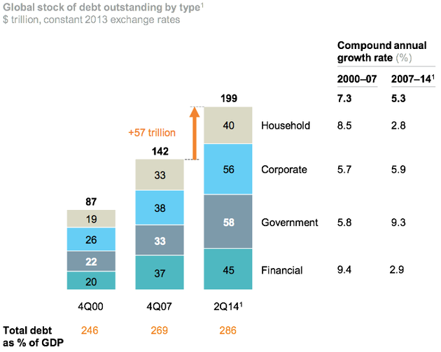 Global Economy More Indebted Than Ever