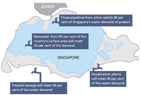 Singapore's 'Four-Tap' Water Strategy