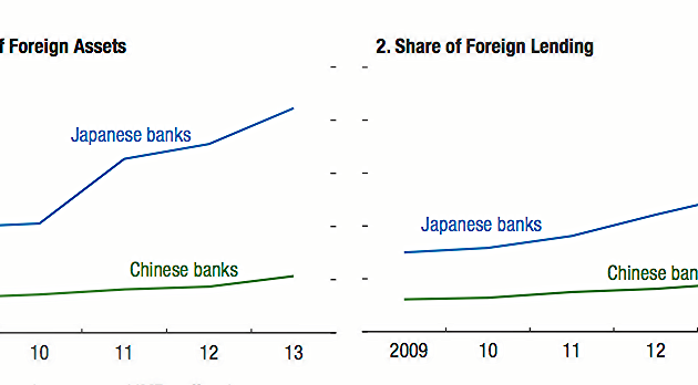 Japanese and Chinese Banks Expand Global Reach