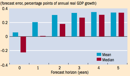 forecasterrorsforgrowth projections.png