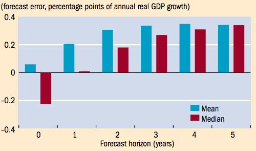 Economics: The Optimistic Science?