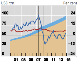 Asia-Pacific Liquidity Increases Outstrip Global Growth