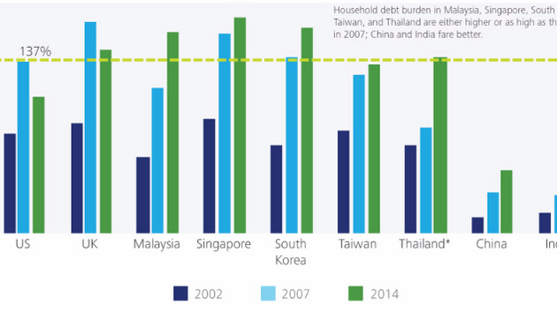 Household Debt: A Threat to APAC Growth?