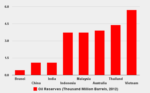 Where Is Asia-Pacific's Oil?