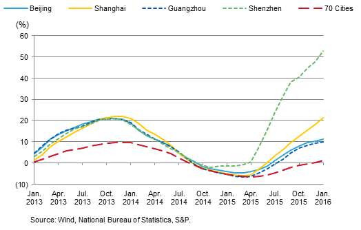 China's Red Hot First-Tier Real Estate Markets