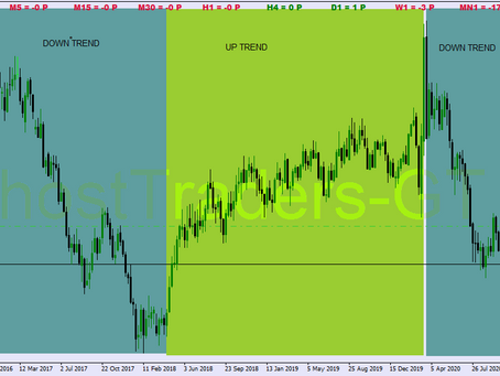 what is supply and demand in forex trading and how to trade supply and demand.