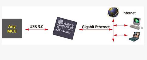 Super-Speed usb Ethernet.PNG