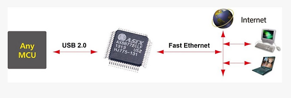 High-Speed usb Ethernet.PNG