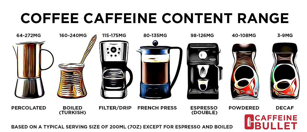 Coffee Caffeine Content Range