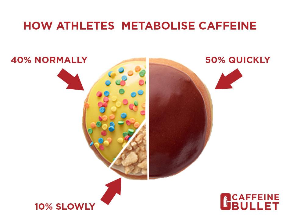 How Athletes Metabolise Caffeine