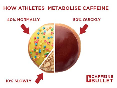 Should YOU use Caffeine in Sport?