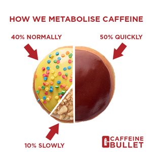 Pie Chart of How Quickly we Metabolise Caffeine