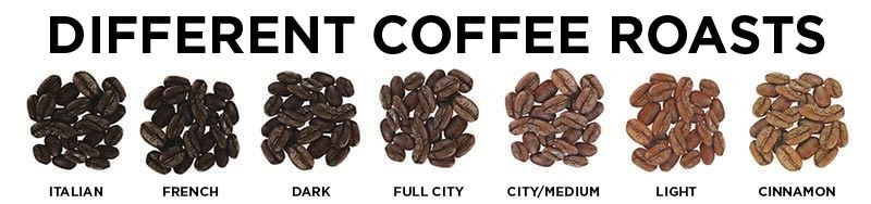 Image of Different Coffee Roasts