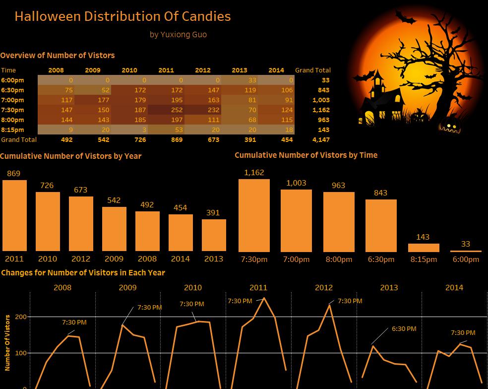 #HalloweenViz exercise: Viz this data from 2018