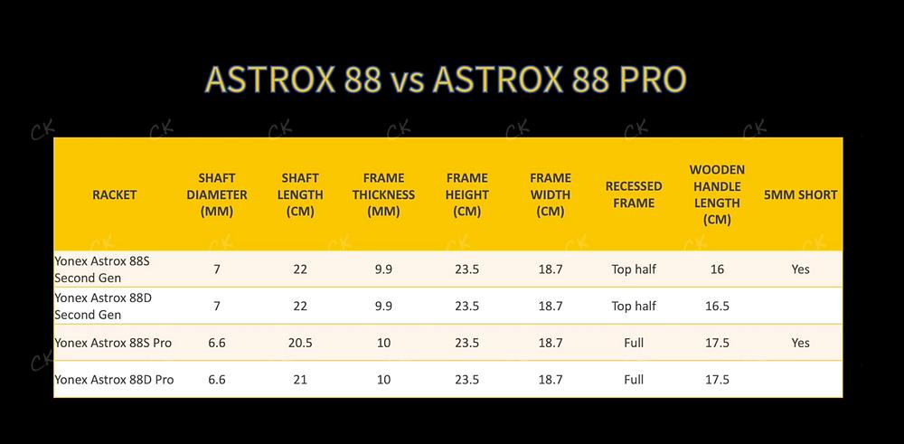 Measurements of Astrox 88 vs Astrox 88 Pro