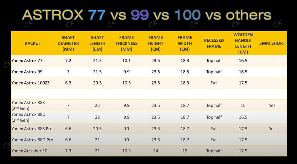 Table comparing the physical dimensions of the Astrox 77, Astrox 88, Astrox 88 Pro, Astrox 99 and Astrox 100ZZ