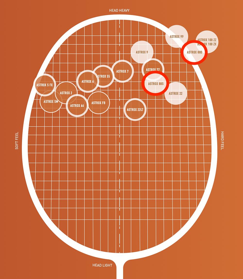 Yonex Racket Matrix for head heavy rackets