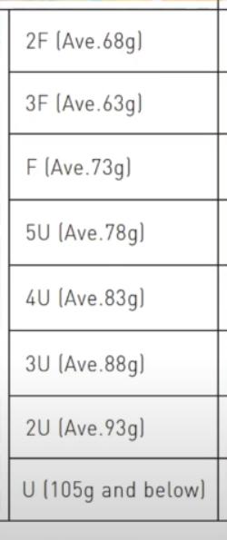 Yonex racket weight chart