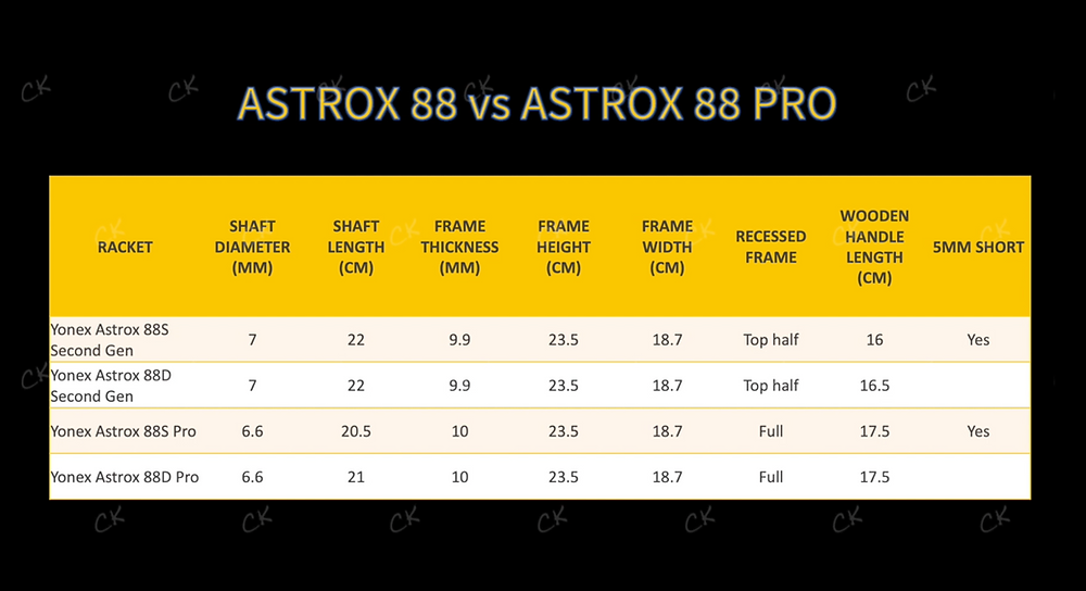 Table comparing the Astrox 88 Series and the Astrox 88 Pro Series
