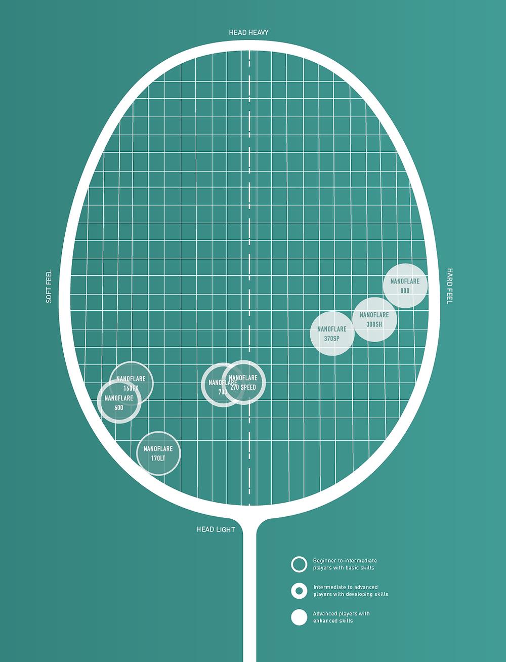 Yonex head light racket series - Nanoflare