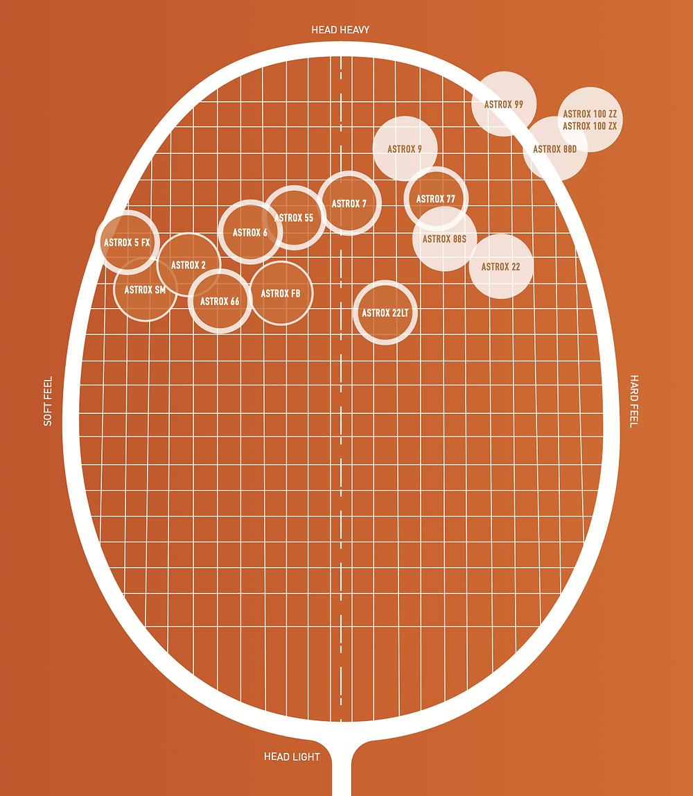 Yonex astrox racket matrix