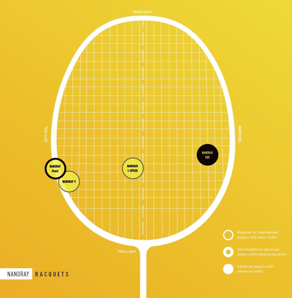 Yonex head light racket series - Nanoray