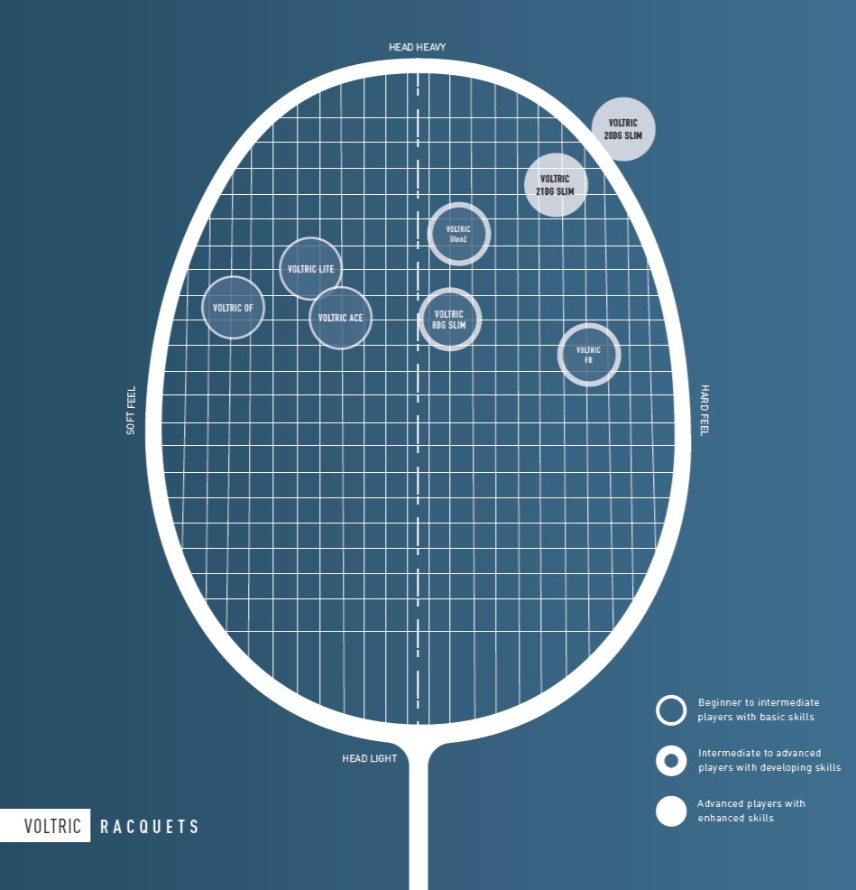 Yonex head heavy racket series - Voltric