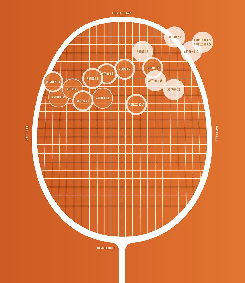 Yonex head heavy racket series - Astrox