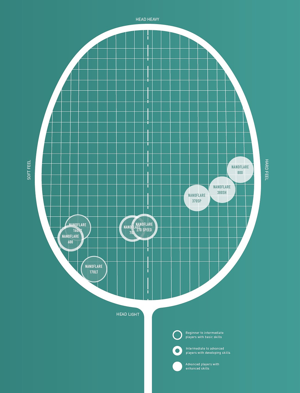 Yonex Head Light Racket Matrix