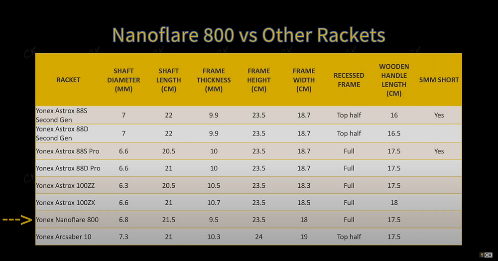 Table comparing the external features of the Nanoflare 800 to other Yonex rackets