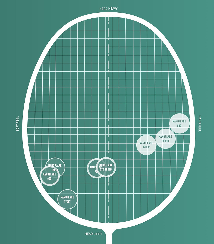 Yonex nanoflare racket matrix