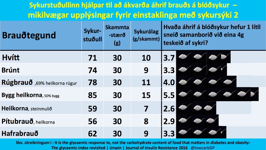 Editable infographics transl to Icelandi