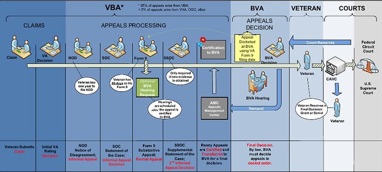 Veterans Claim Process